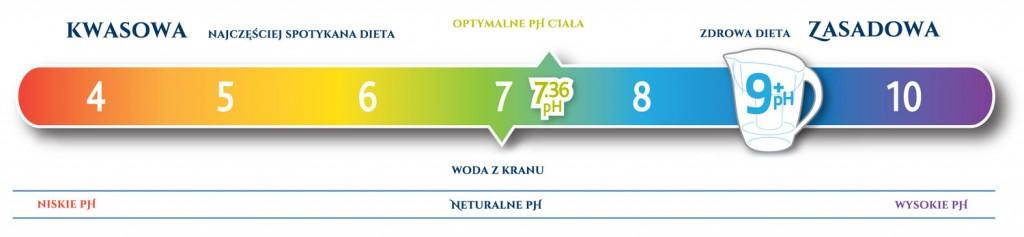 pH_wskaznik